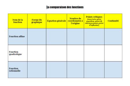 comparaison des fonctions.png