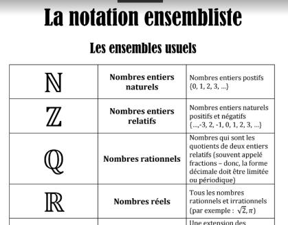 notation-ensembliste